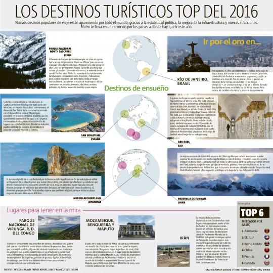 Los destinos turísticos top del 2016