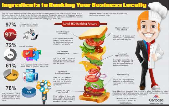 Ingredients to Ranking Your Business Locally