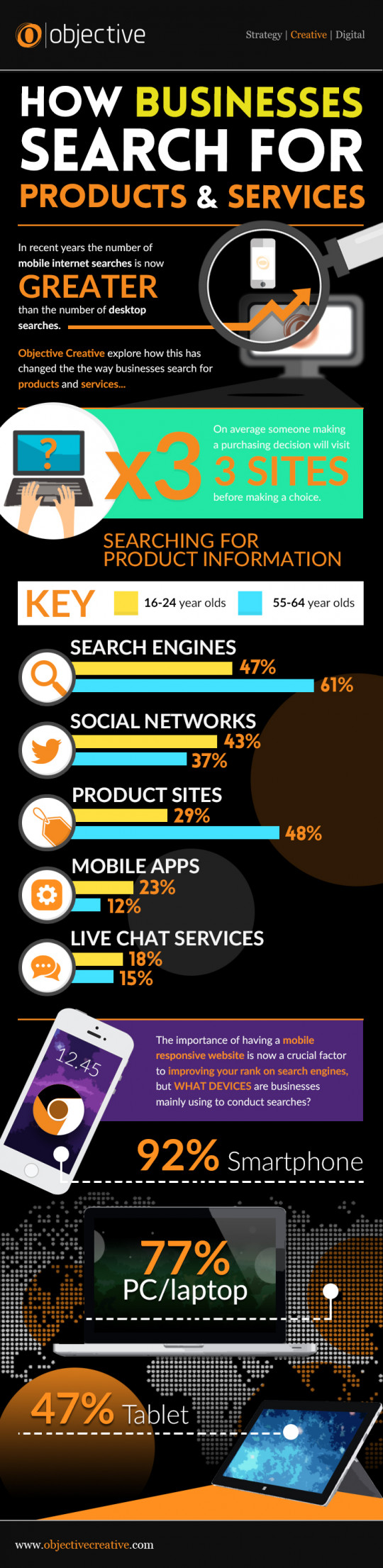 How Businesses Search For Products & Services