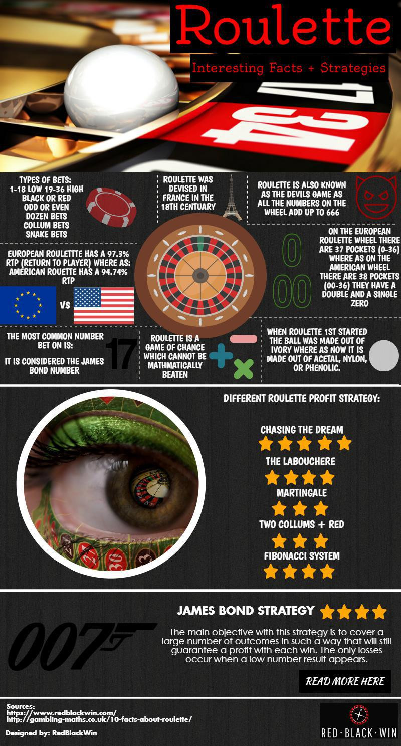 Roulette in Numbers