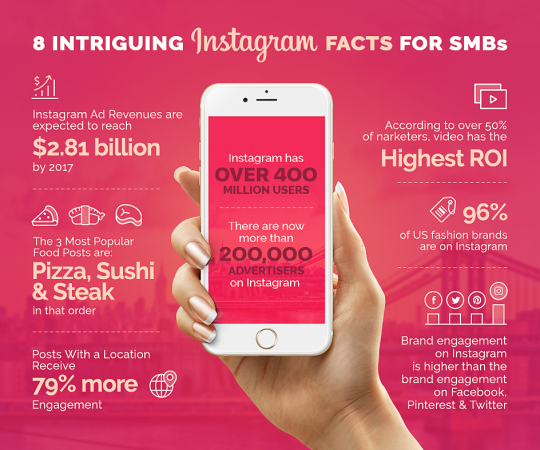 8 Intriguing Facts About Instagram For SMB
