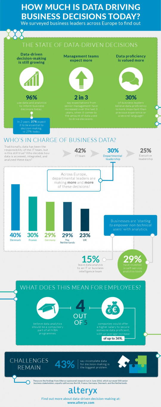 How Much Is Data Driving Business Decisions Today?