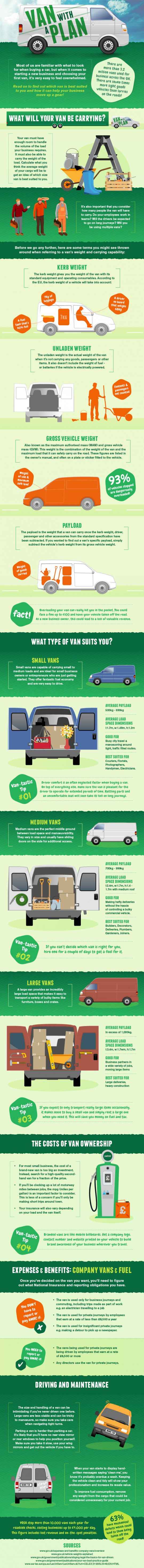 Finding a Perfect Van for Business Needs (Infographics)