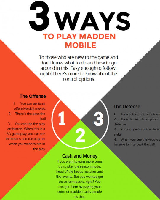 Infographics: Do You Know How To Play The Madden Mobile Game?