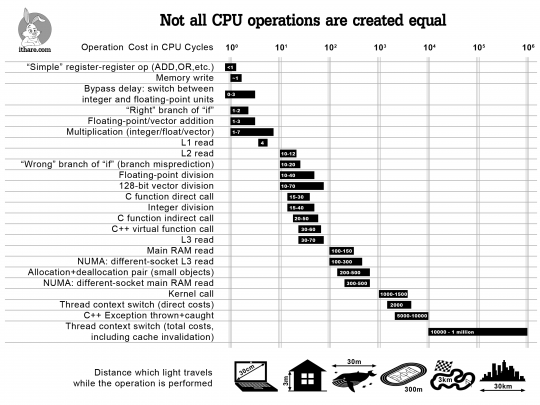 The Cost of Different Operations in CPU Clock Cycles