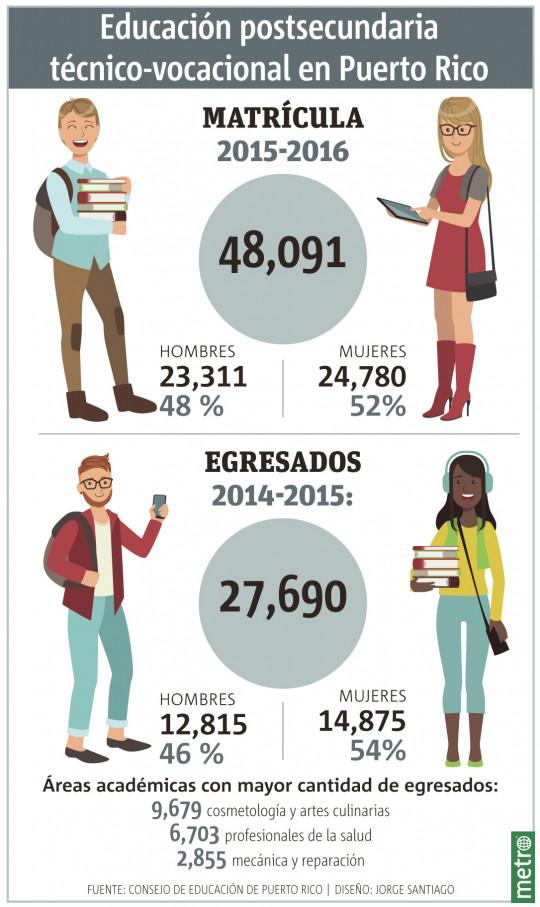 Educación postsecundaria  técnico-vocacional en Puerto Rico