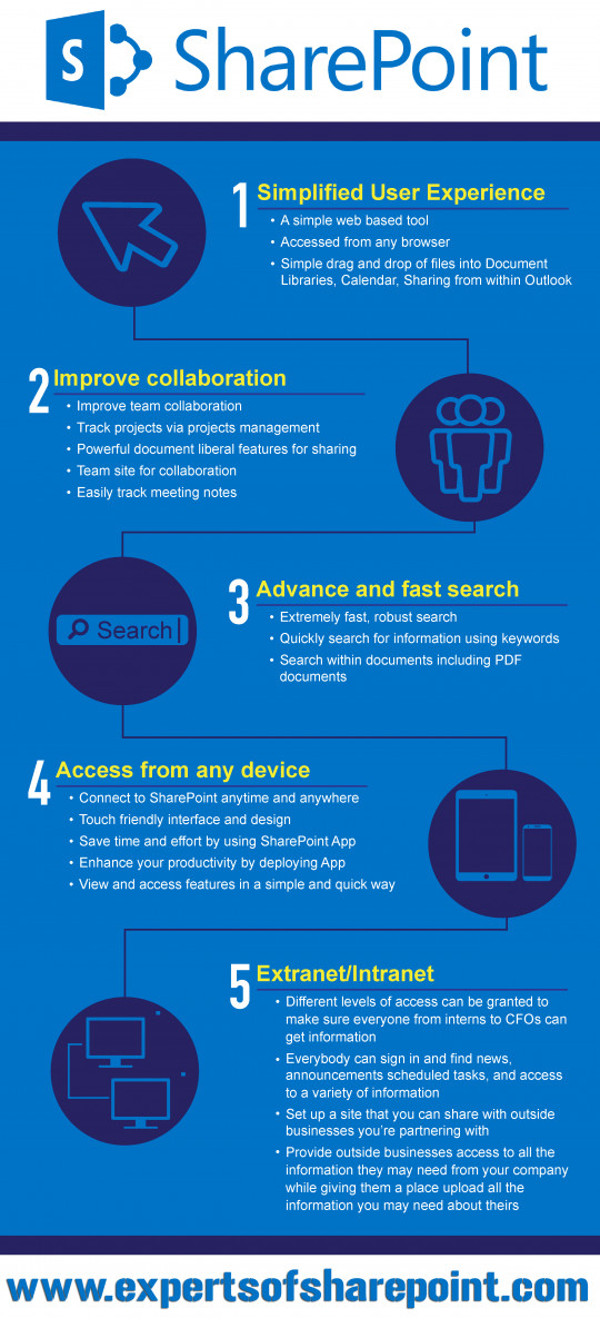 5 Great Reasons to use SharePoint