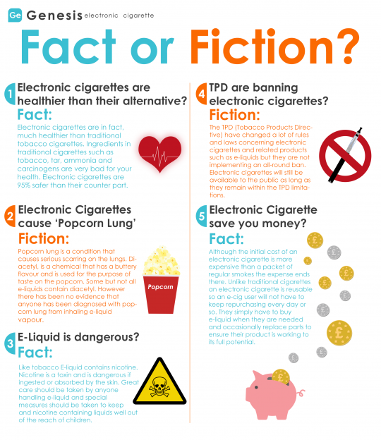 Fact And Fiction Of Electronic Cigarettes
