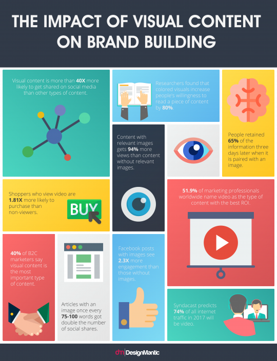 The Impact of Visual Content on Brand Building!