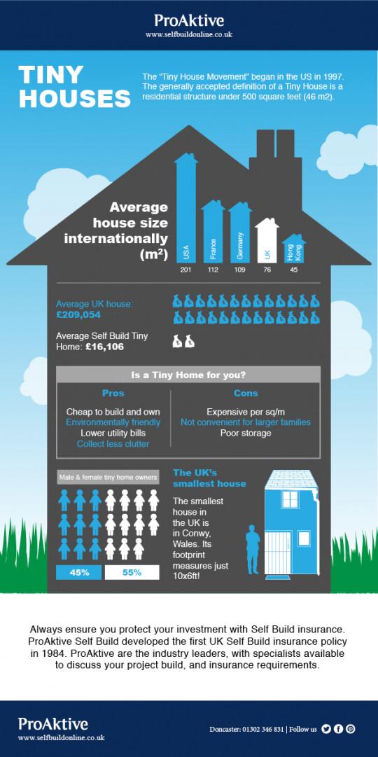 Tiny Houses - ProAktive Self Build Insurance