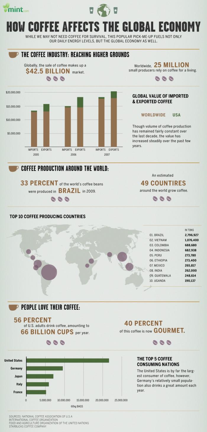 Como o café afeta a economia global
