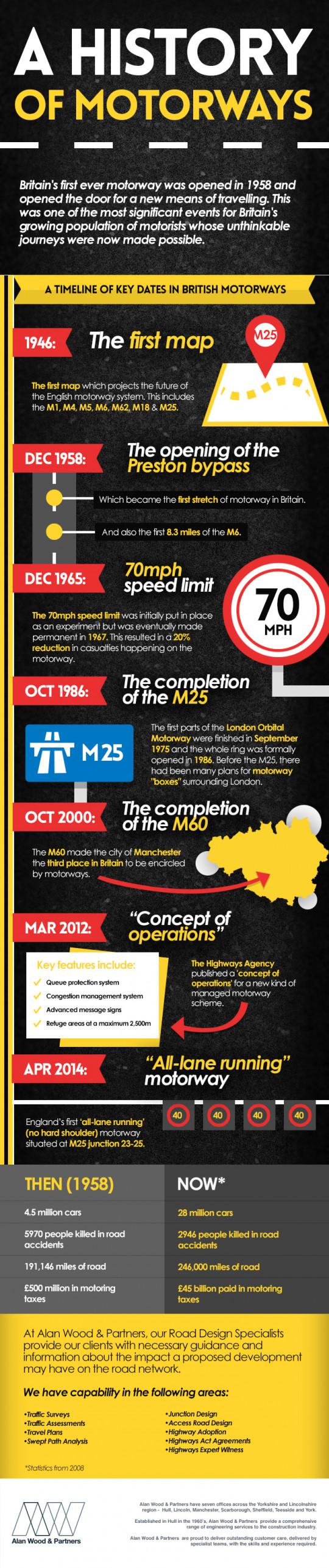 History Of Motorways