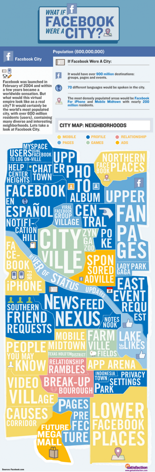 What If Facebook Were a City?