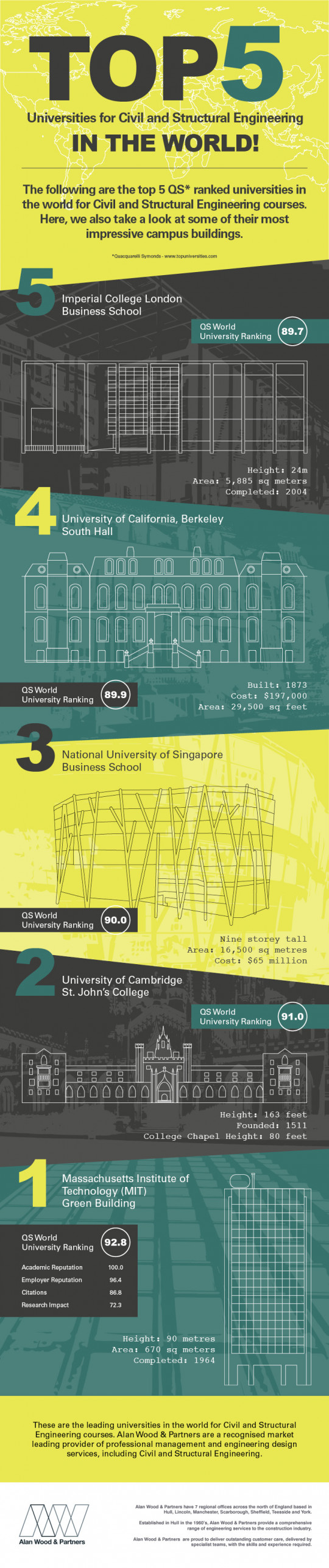 The Top 5 Universities for Structural and Civil Engineering In The World