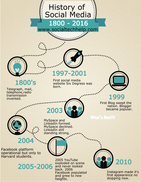 interesting features of facebook, social media and its uses