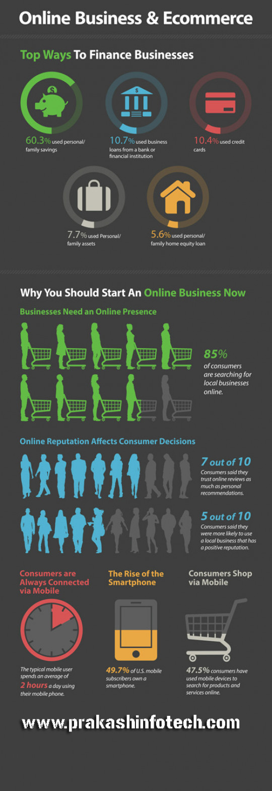 Online Business and E Commerce Infographics