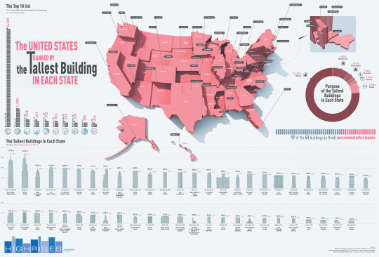 The United States Ranked By the Tallest Building Per State