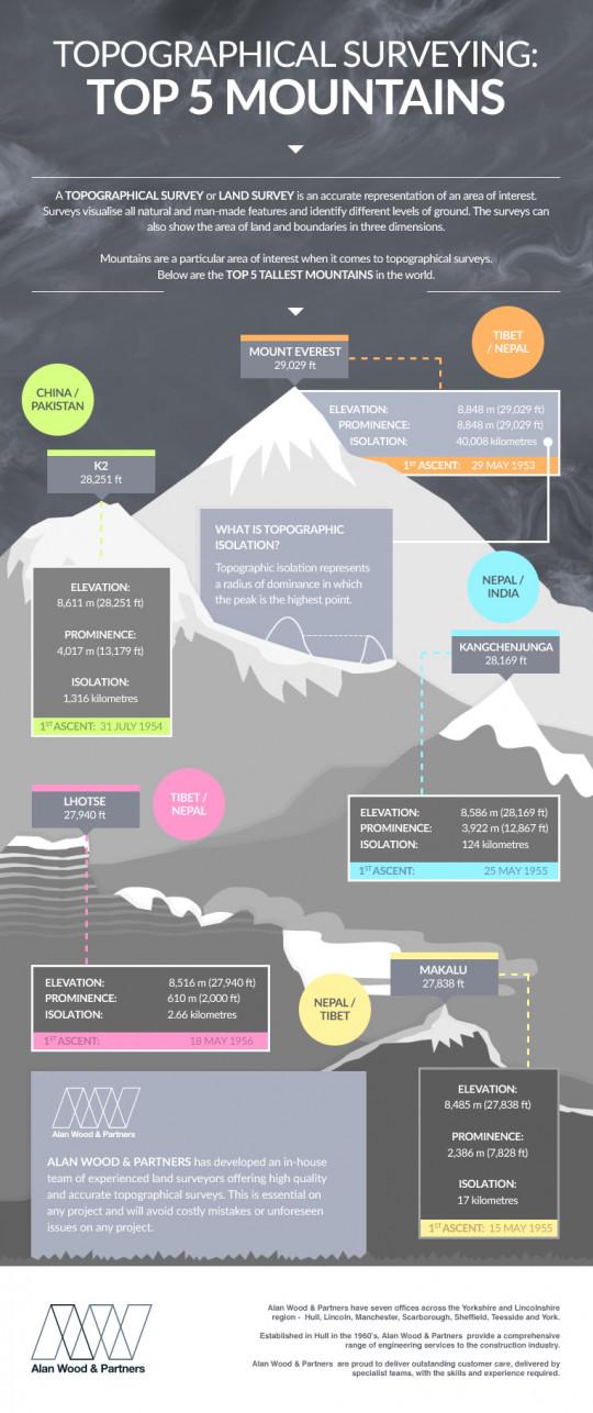 Top 5 Mountains
