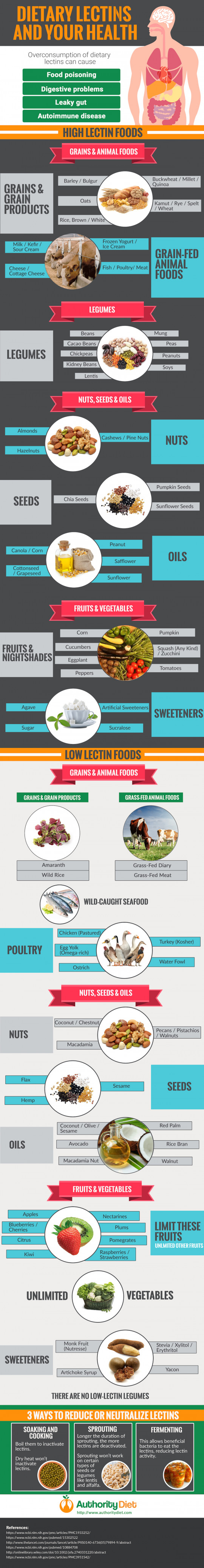 Dietary Lectins and Your Health