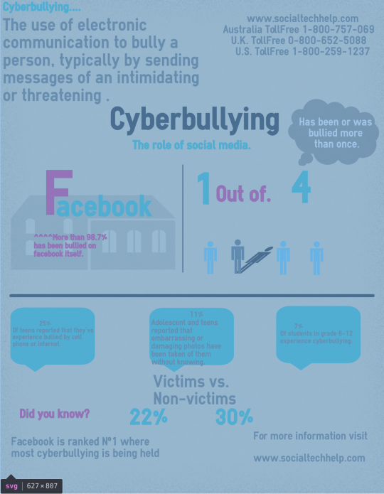 Cyberbulling with Stalking in Facebook