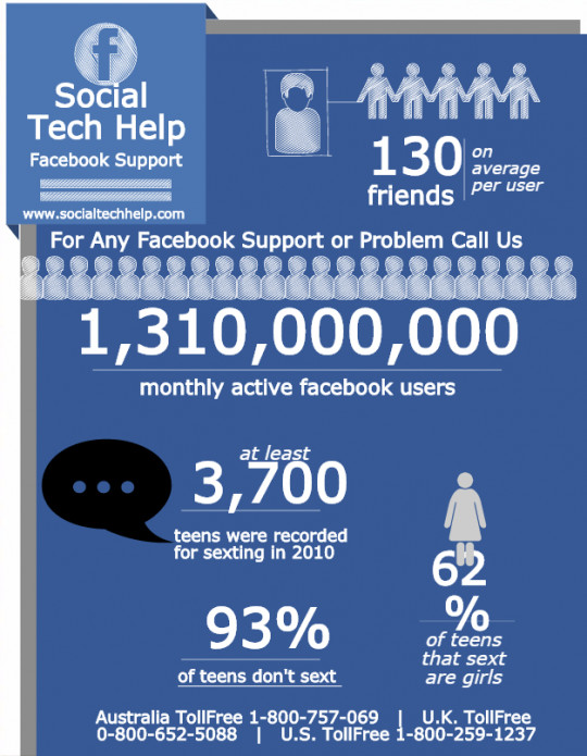 Facebook Support With Technical Support