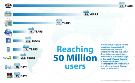 Reaching 50 Million Users