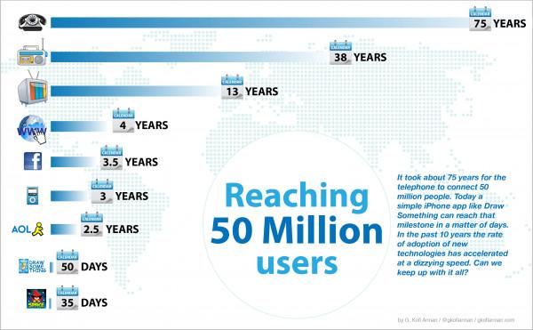 Reaching 50 Million Users