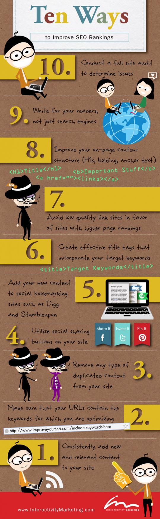 Ten Ways to Improve SEO Rankings