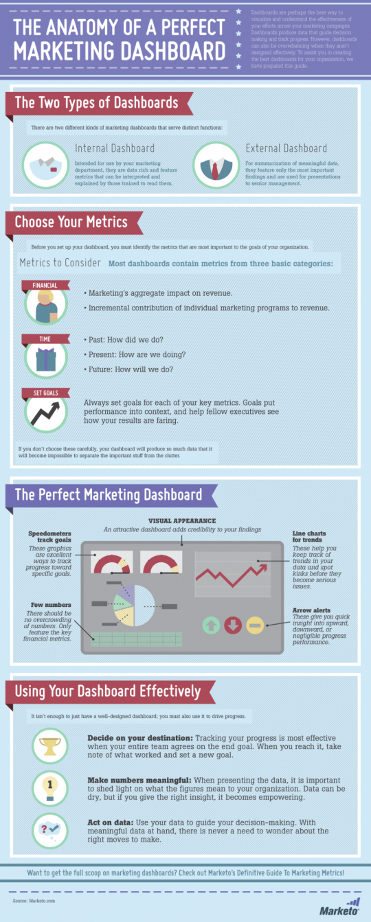 The Anatomy of a Perfect B2B Marketing Dashboard