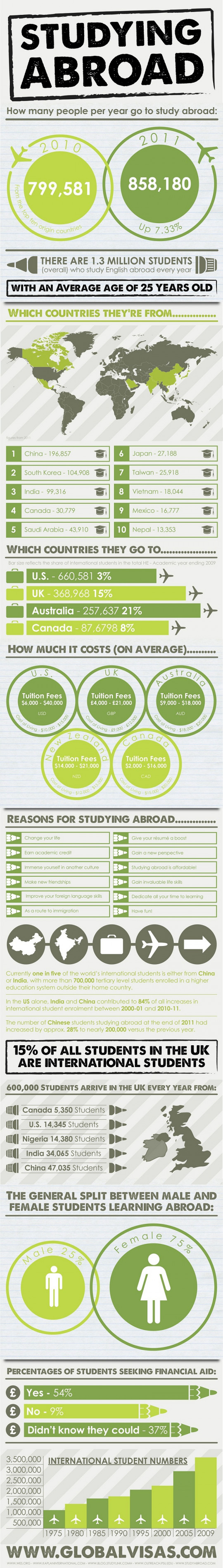 Studying Abroad: Where Students Go and Why