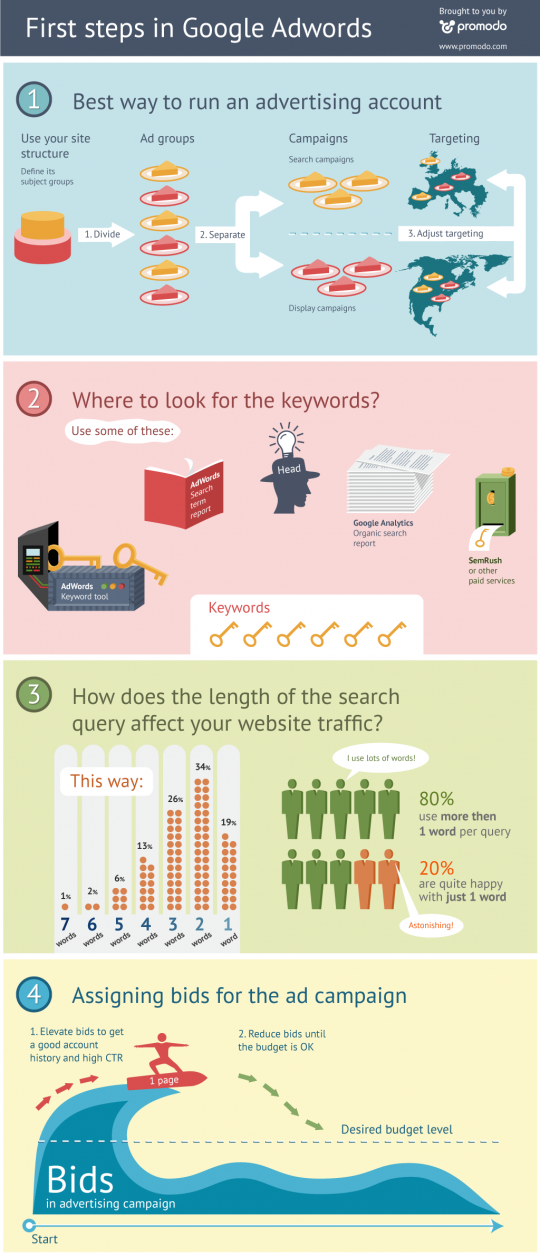 First Steps in Google Adwords Infographics