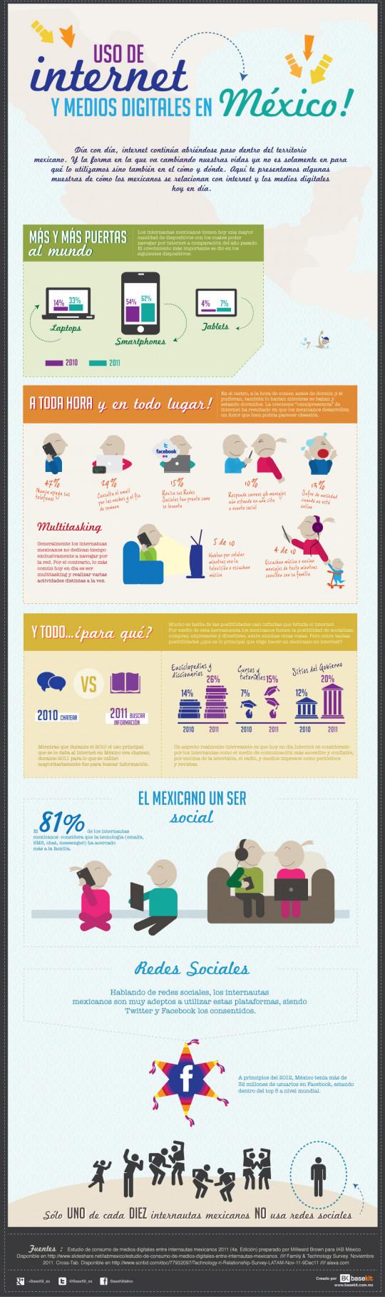 Uso de internet y medios digitales en México