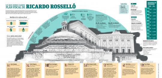 Lo que debes saber sobre el Plan Fiscal de Ricardo Rosselló