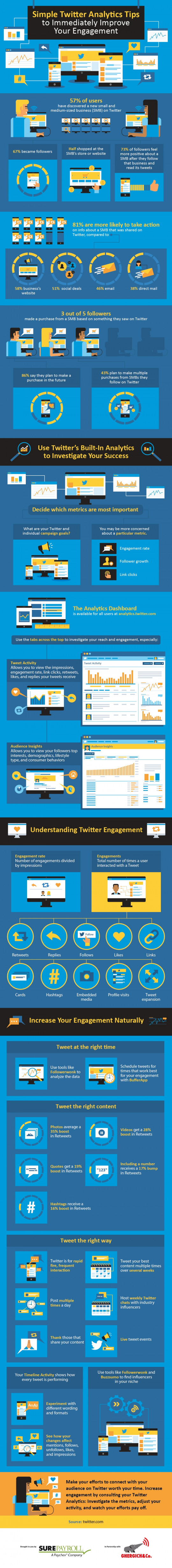 Simple Twitter Analytics Tips to Immediately Improve Your Engagement