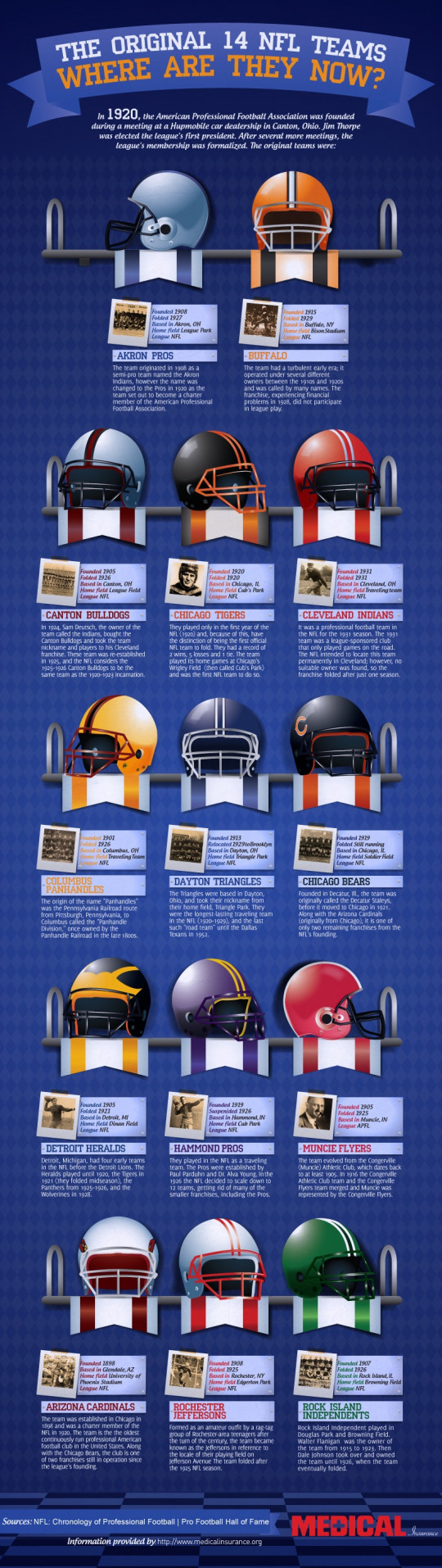 The Original 14 NFL Teams
