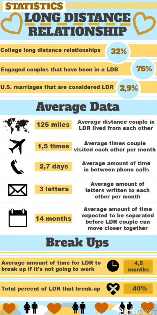 Long Distance Relationship Statistics