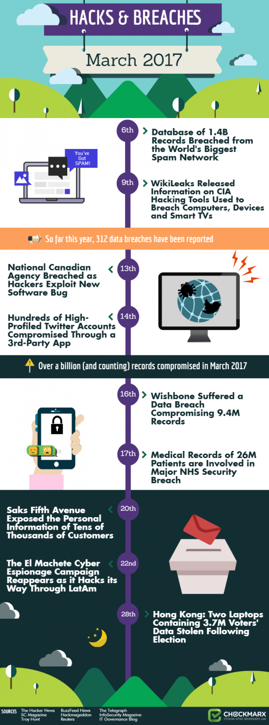 Top Hacks and Breaches of March 2017