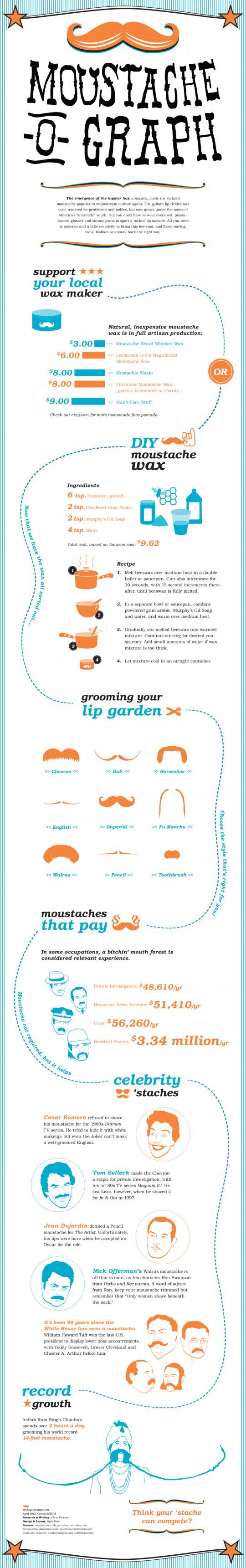 Moustache-o-graph