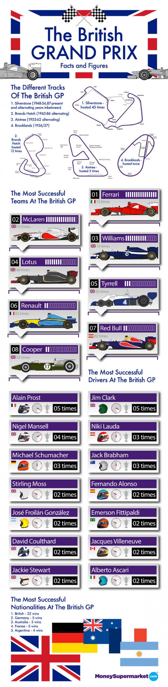 The British Grand Prix: Facts