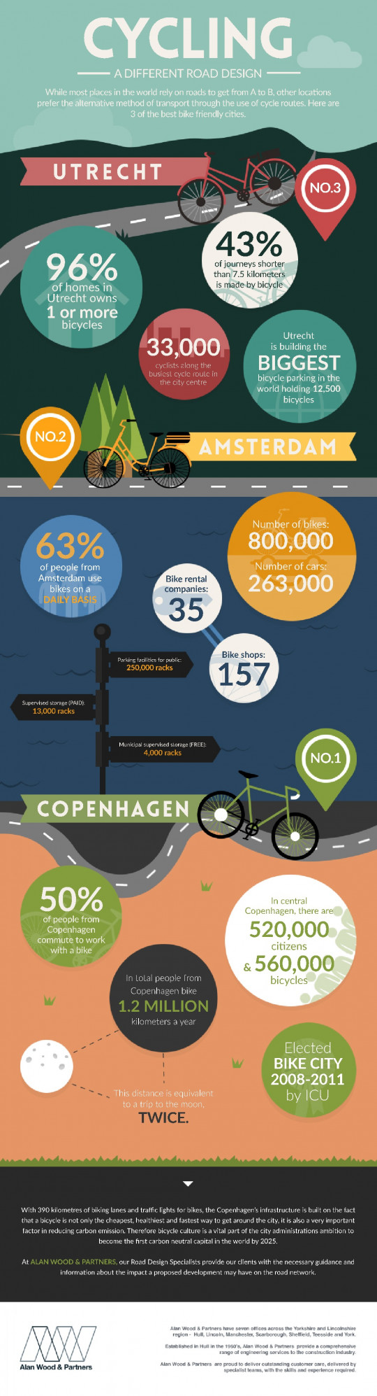 Cycling - A Different Road Design