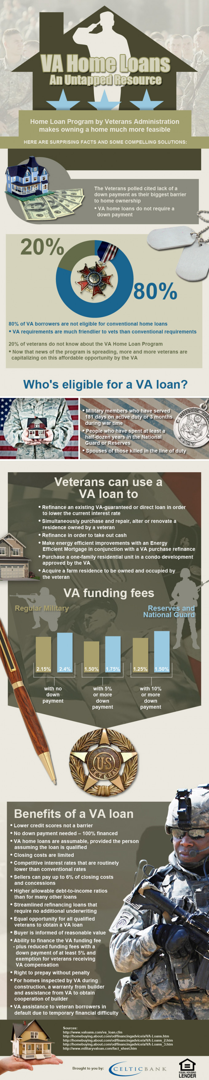 VA Home Loans An Untapped Resource
