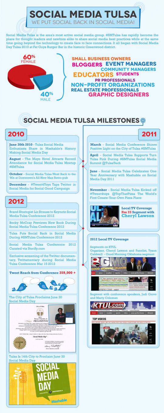 Social Media Tulsa Milestones