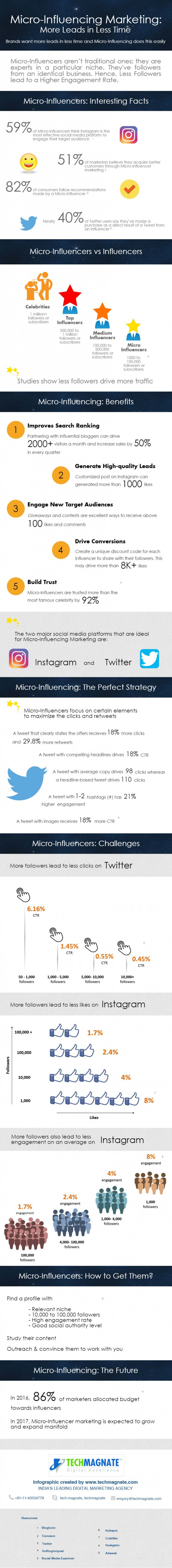 Micro-Influencer Marketing by Techmagnate