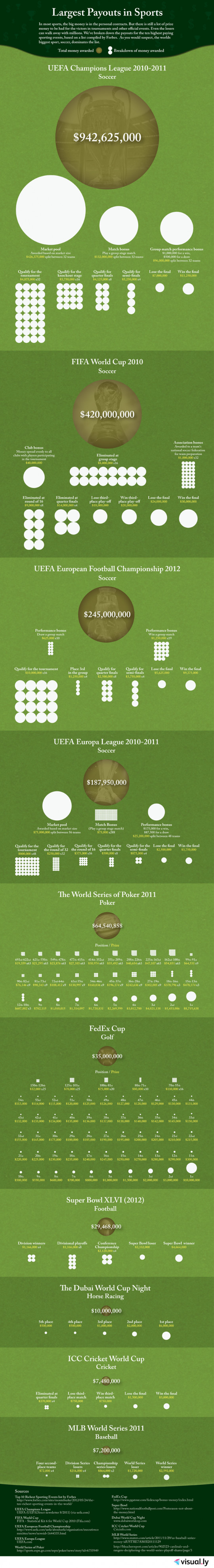 Largest Payouts in Sports