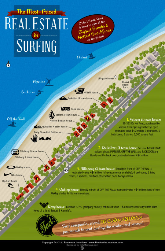 The Hottest Real Estate in Surfing