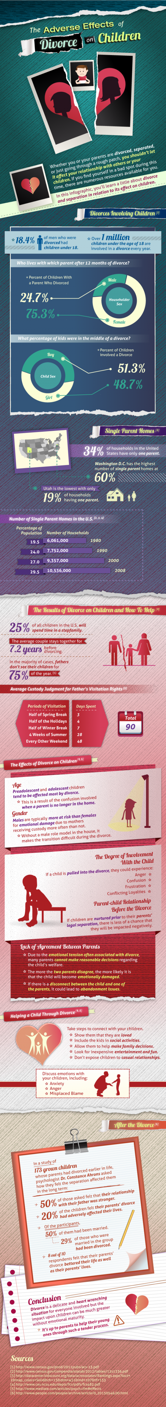Adverse Effects of Divorce on Children