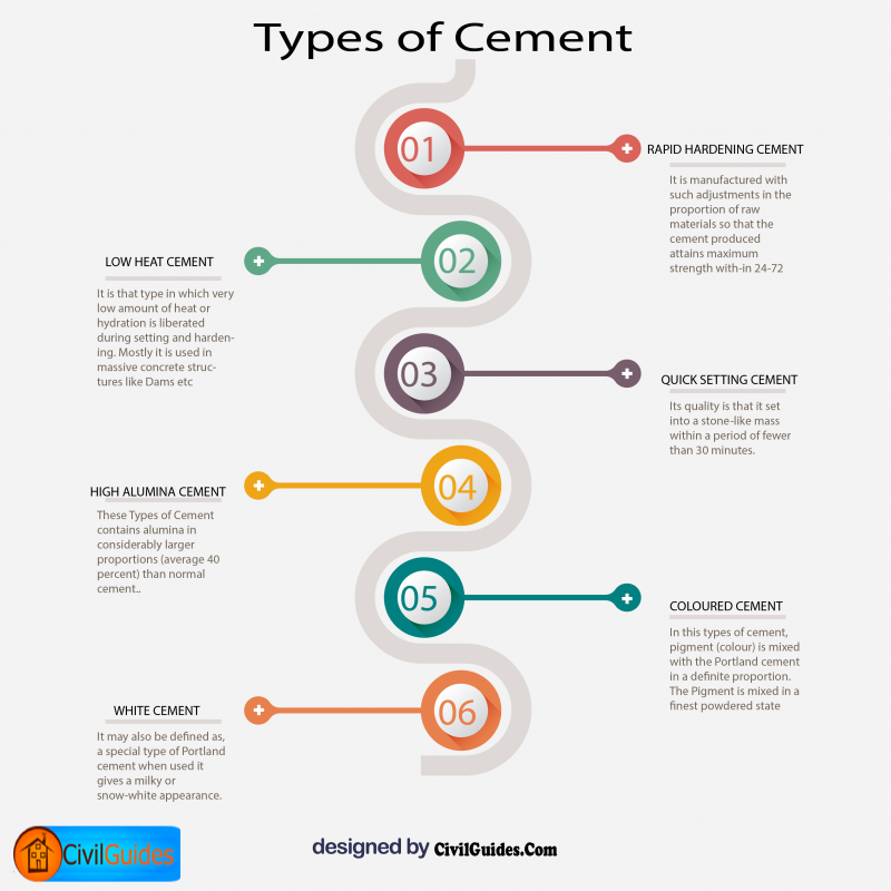 15+ Different Types of Cement - Their Definition, Properties