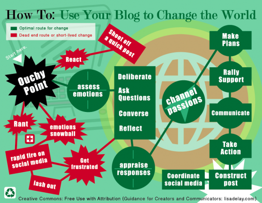HOW TO Use your blog to Change the World