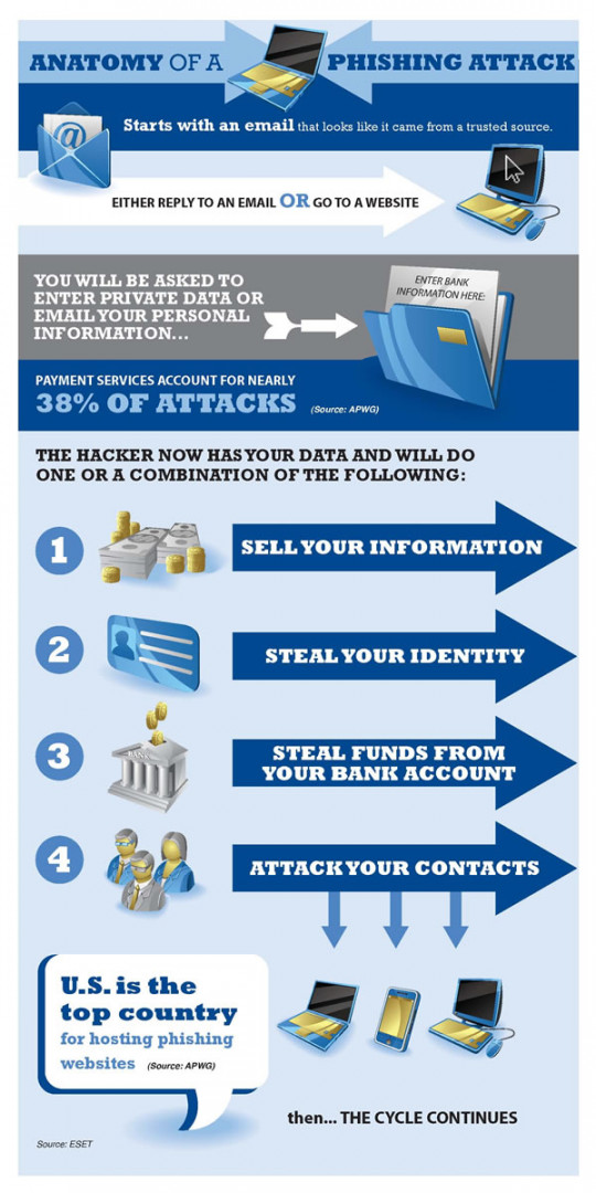 Anatomy of a Phishing Attack