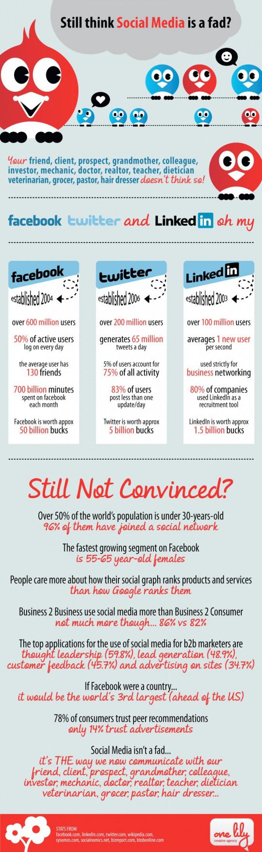 Still think Social Media is a Fad?